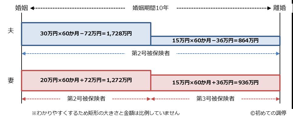 3号分割を含む年金分割-4